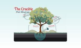 Copy of The Crucible Plot Diagram