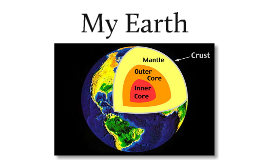 Copy of Model of The Earth Layers
