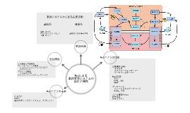 Webによる業務管理システムの設計と開発について