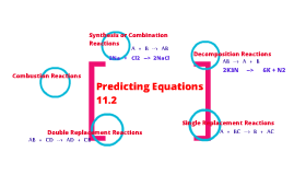 Predicting Equations