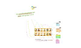 De ontwikkelingslijnen van Jeelo voor groep 1 en 2