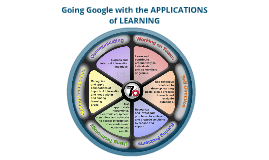 Going Google with Applications