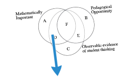 Copy of humanities venn diagram by laura van zoest on prezi mipo construct and diagram experts to analyze for wmu math ed seminar 3 25 11 ccuart Images