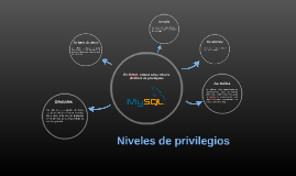Niveles de privilegios