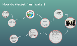 How do we get freshwater?