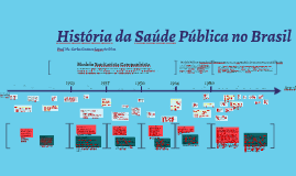 Saúde Pública no Brasil - Linha do Tempo