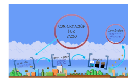 CONFORMACIÓN POR VACIO