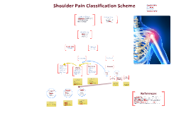 Shoulder Pain Classification Scheme