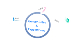 Gender roles & Expectations