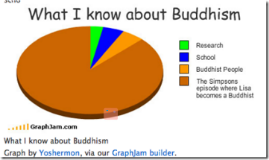 Buddhism in the U.S.