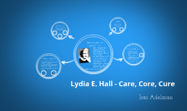care core cure theory lydia hall