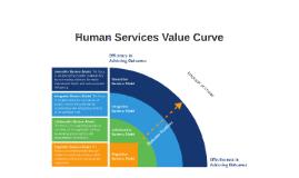 Human Services Value Curve