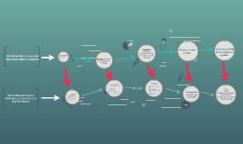 Procesos que generan datos o requieren informacion SI