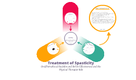 Copy of Copy of Spasticity: Baclofen and BoTox