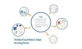 Copy of Social Recruiting