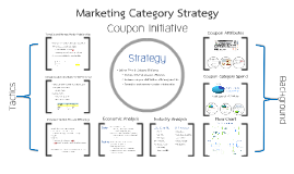 Coupon Category Strategy