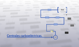 Copy of Copy of Centrales carboeléctricas.