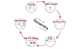 Cassandra for Big Data Meetup