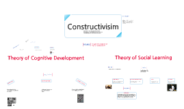 Copy of Constructivism Concept Map
