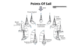 Copy of Points of sail