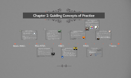 Chapter 2: Guiding Concepts of Practice