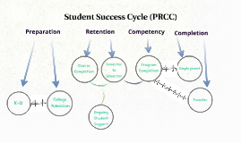 Student Success Cycle