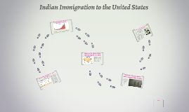 Indian Immigration to the United States