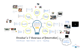 SHR247: Drucker's 7 Sources of Innovatioin