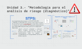 """Copy of Unidad 3.- """"metodología para el analisis de riesgo (diagnóst"""