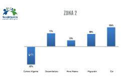 ZONA 2
