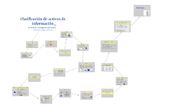 Clasificación de activos de información