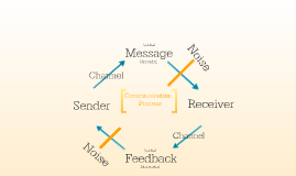 Communication Process Model Review