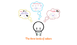 The 3 levels of culture according to Schein