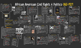 African American Civil Rights & Politics: