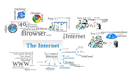 Report On the internet.