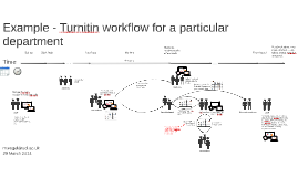 Turnitin workflow for a particular department