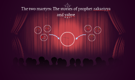 The two martyrs: The stories of prophet zakariyya and yahye