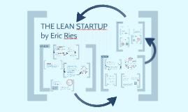Copy of The lean startup - by Eric Ries