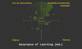 Assurance of Learning (AoL)