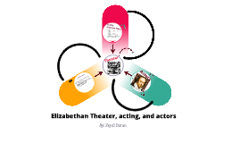Elizabethan Theater, Acting, and Actors