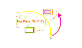 no pass no play essay No pass no play (npnp) has been a controversial issue plaguing the educational system over the past decade this rule enforces the idea that students must pass their classes in order to.