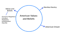 American Values and Beliefs