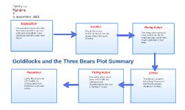 Goldilocks and the three bears plot summary marudian by tammy le goldilocks and the three bears plot summary marudian by tammy le on prezi ccuart Images