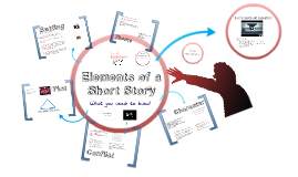 Copy of Elements of a Short Story