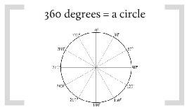 OD 360-degree