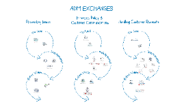 ADM Exchanges
