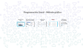 Programación lineal - Método gráfico