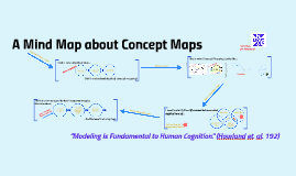 A Mind Map about Concept Maps