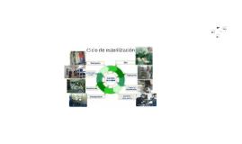 Copia de EQUIPOS - Ciclo de esterilización