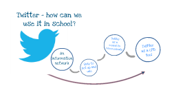 Twitter as a CPD tool at Mosspits